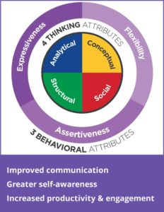 Emergenetics thinking and behavioral attributes; with the words: Improved communication, Greater self-awareness, Increased productivity & engagement